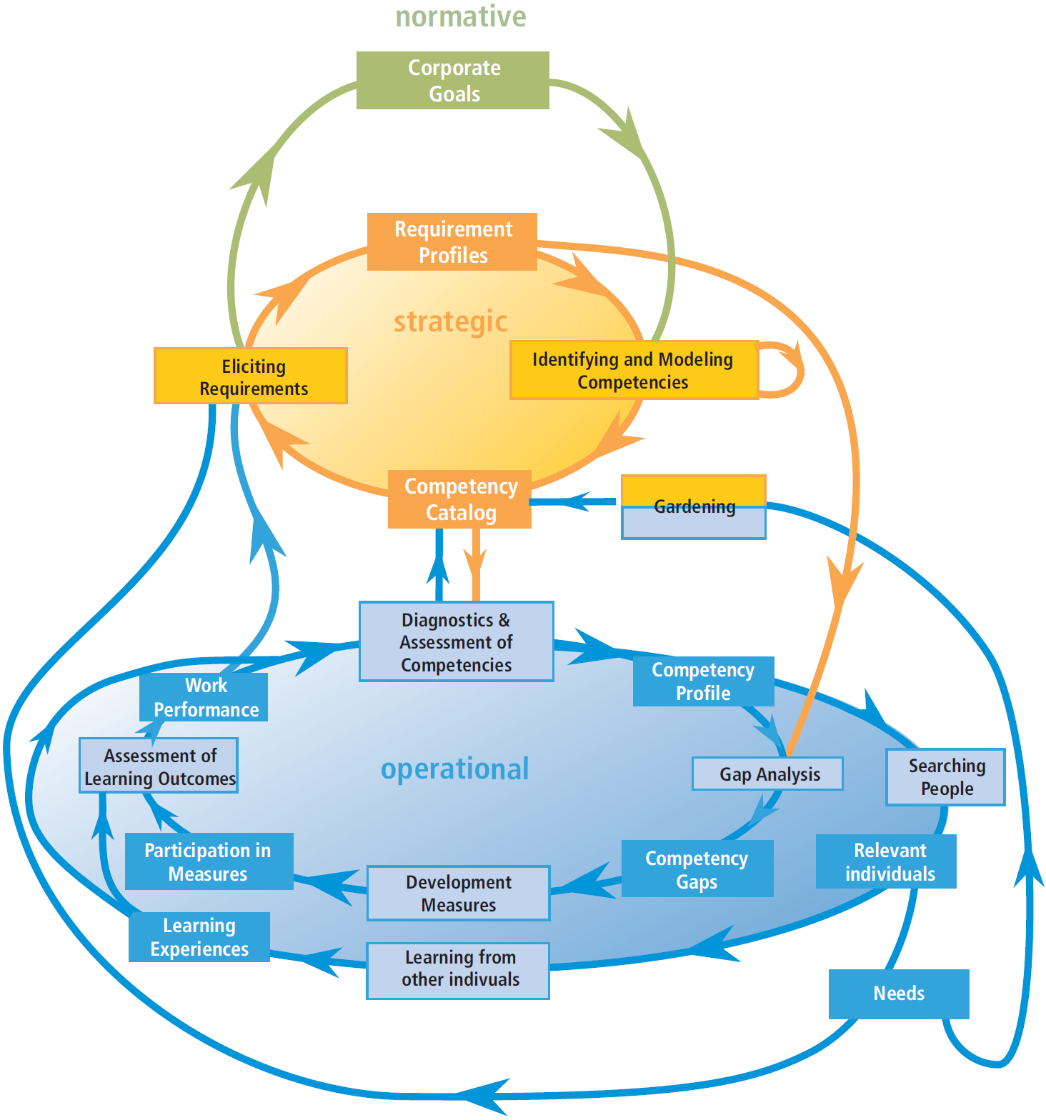 knowledge managemet and learning needs